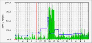 MRTGのロードアベレージグラフ