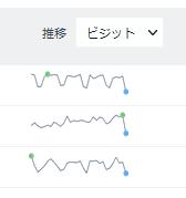 アクセス解析Matomoの全ウェブサイトの推移グラフ